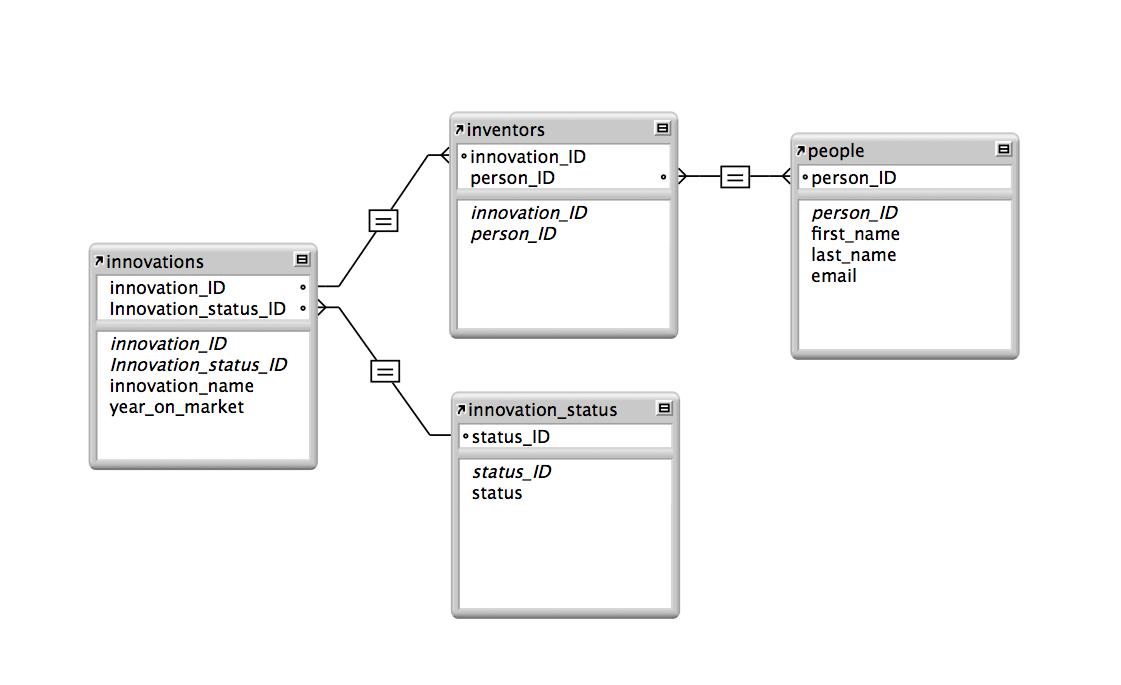 relational database 1